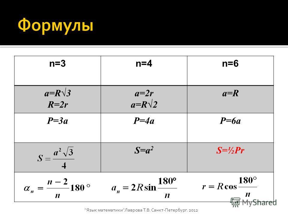 n=3n=4n=6 a=R3 R=2r a=2r a=R2 a=R P=3aP=4aP=6a S=a 2 S=½Pr Язык математикиЛаврова Т.В. Санкт-Петербург. 2012