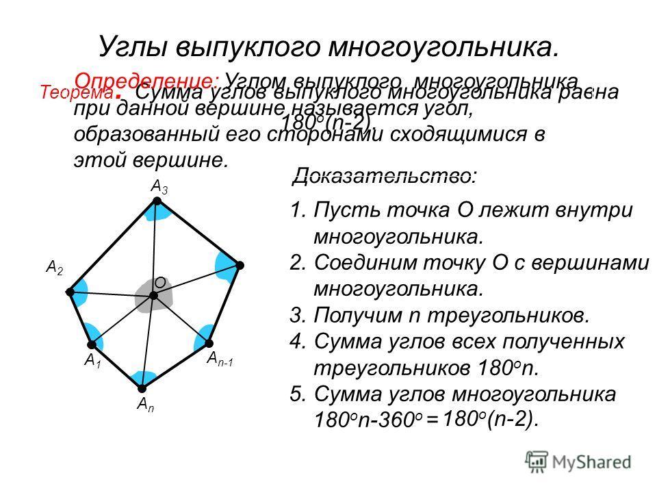 Углы выпуклого многоугольника. Теорема. Сумма углов выпуклого многоугольника равна 180 о (n-2). А1А1 А3А3 А n-1 АnАn А2А2 О Доказательство: 1.Пусть точка О лежит внутри многоугольника. 2.Соединим точку О с вершинами многоугольника. 3.Получим n треуго