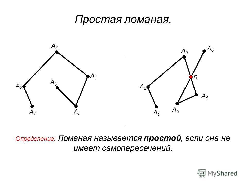 Простая ломаная. А1А1 А2А2 А3А3 А4А4 А5А5 А6А6 А1А1 А2А2 А3А3 А4А4 А5А5 А6А6 В Определение: Ломаная называется простой, если она не имеет самопересечений.