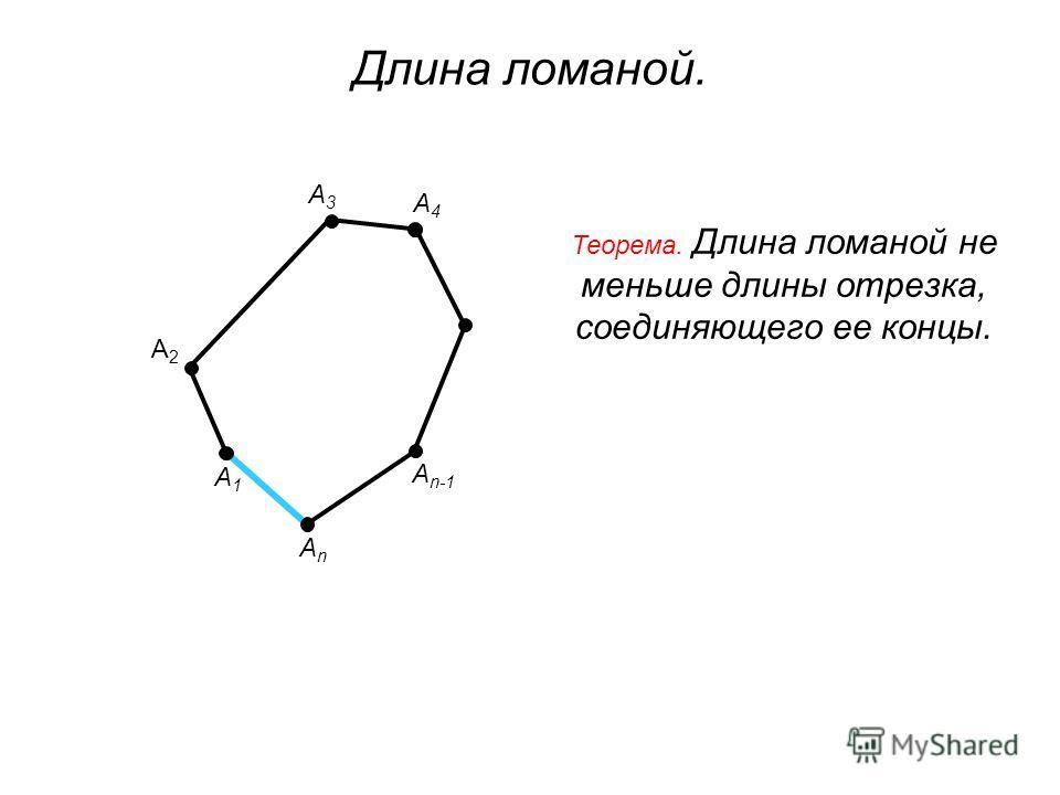 А1А1 А3А3 А n-1 АnАn А2А2 Теорема. Длина ломаной не меньше длины отрезка, соединяющего ее концы. А4А4 Длина ломаной.