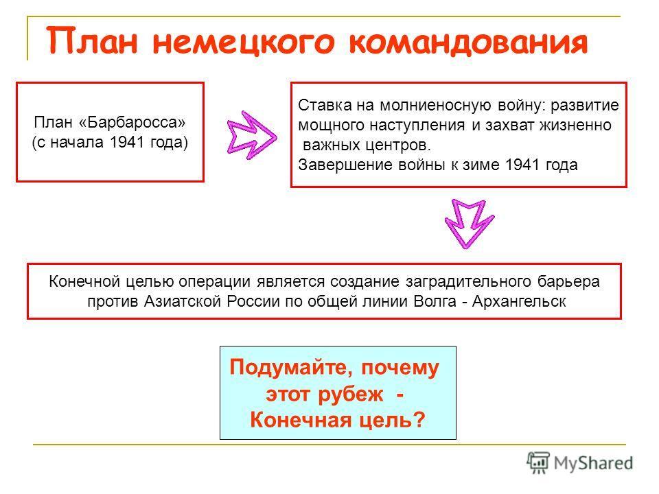 План немецкого командования План «Барбаросса» (с начала 1941 года) Ставка на молниеносную войну: развитие мощного наступления и захват жизненно важных центров. Завершение войны к зиме 1941 года Конечной целью операции является создание заградительног
