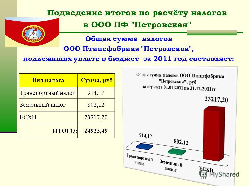 Подведение итогов по расчёту налогов в ООО ПФ
