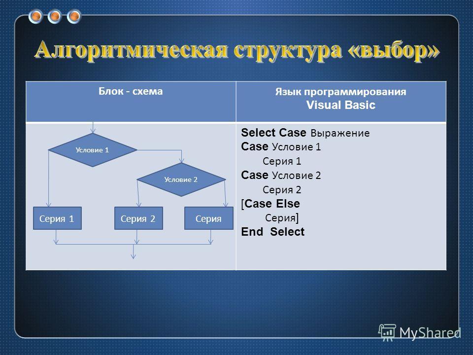 Блок - схемаЯзык программирования Visual Basic Select Case Выражение Case Условие 1 Серия 1 Case Условие 2 Серия 2 [Case Else Серия ] End Select Условие 1 Условие 2 Серия 1Серия 2Серия