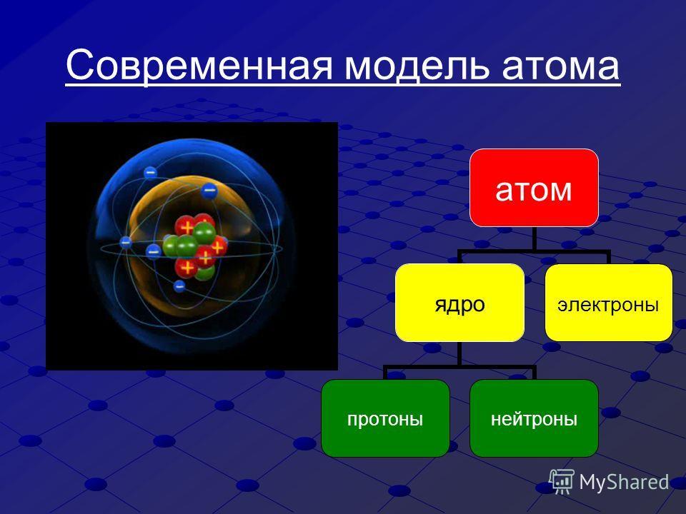 Современная модель атома атом ядро протонынейтроны электроны