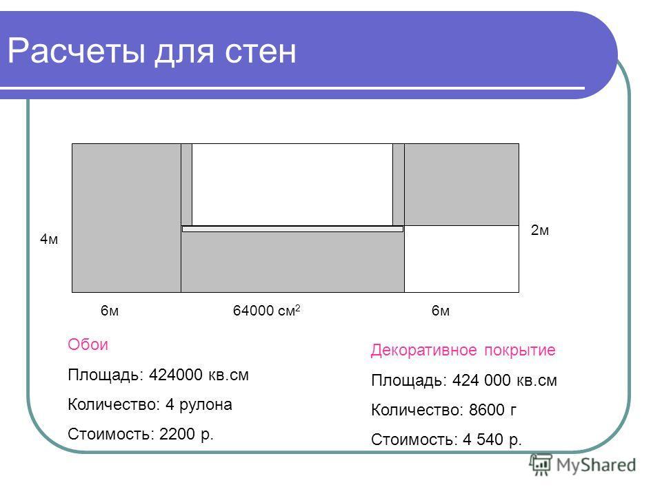 Расчеты для стен 6м 4м 2м 64000 см 2 Обои Площадь: 424000 кв.см Количество: 4 рулона Стоимость: 2200 р. Декоративное покрытие Площадь: 424 000 кв.см Количество: 8600 г Стоимость: 4 540 р.