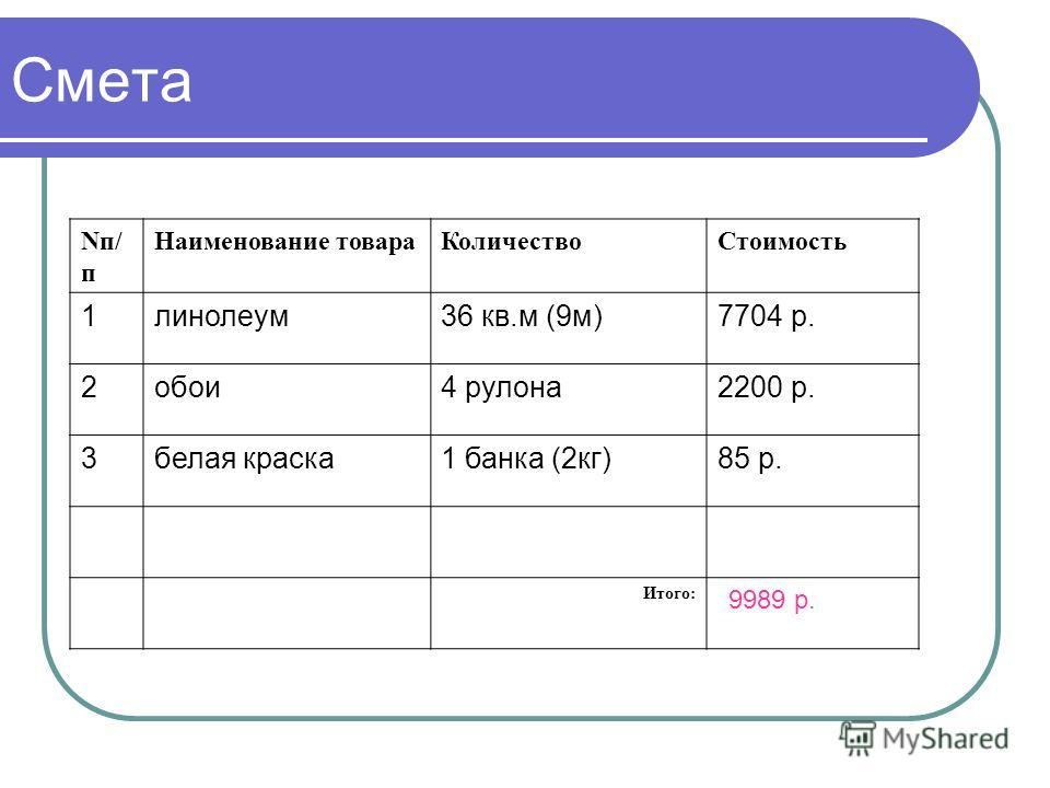 Смета Nп/ п Наименование товараКоличествоСтоимость 1линолеум36 кв.м (9м)7704 р. 2обои4 рулона2200 р. 3белая краска1 банка (2кг)85 р. Итого: 9989 р.