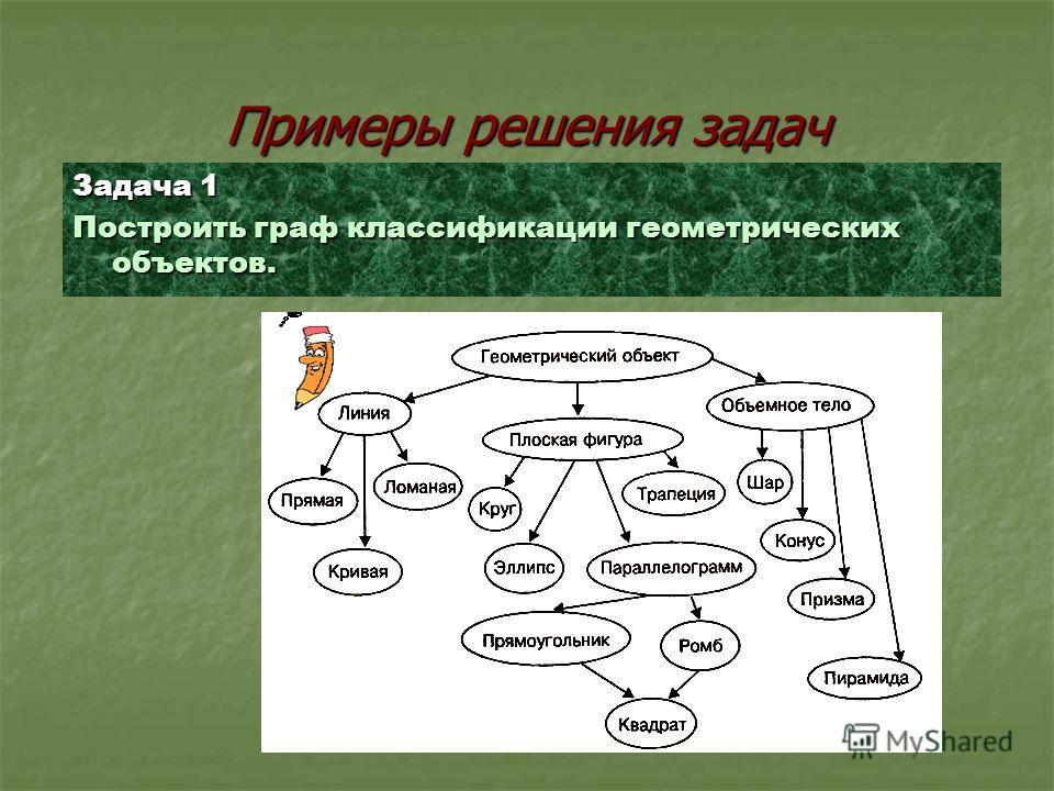 Последовательность формализации при создании графа Выявление всех элементов объекта; Определение характеристик элементов (названий, весов, номеров и т.д.); Установление наличия и вида связей между элементами; Определение характеристик связей – весов