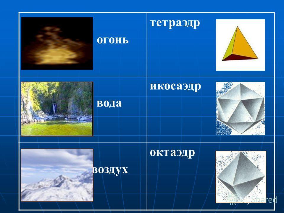 земля земля гексаэдр гексаэдр (куб) (куб) вселенная вселеннаяДодекаэдр Пифагорейцы, а затем Платон полагали, что материя состоит из четырех основных элементов: огня, земли, воздуха и воды. Существование пяти правильных многогранников они относили к с