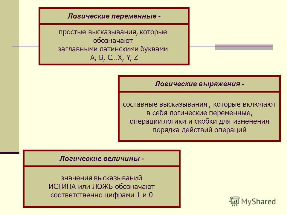 простые высказывания, которые обозначают заглавными латинскими буквами A, B, C…X, Y, Z значения высказываний ИСТИНА или ЛОЖЬ обозначают соответственно цифрами 1 и 0 составные высказывания, которые включают в себя логические переменные, операции логик