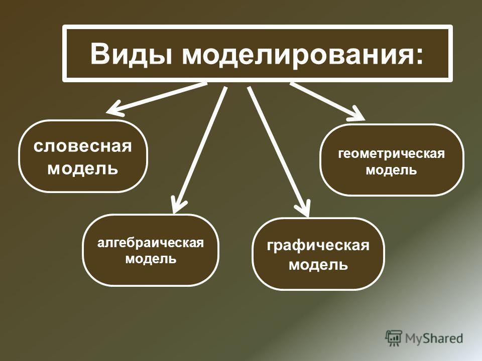 Виды моделирования: словесная модель геометрическая модель алгебраическая модель графическая модель