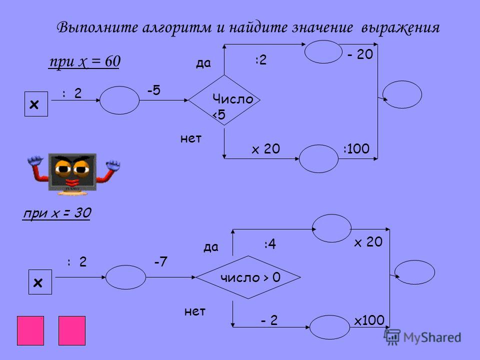 Выполните алгоритм и найдите значение выражения при х = 60 х : 2 -5 Число  0 :4 - 2 да нет х 20 х100 при х = 30