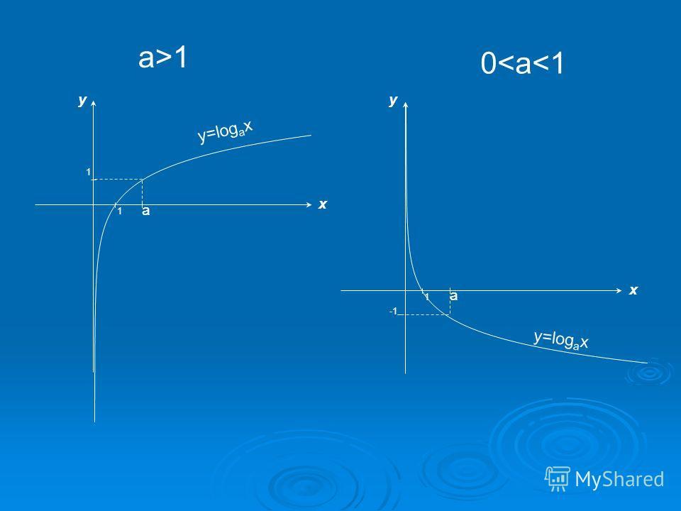 x y y=log a x 1 1 a y x 1 a a>1 0