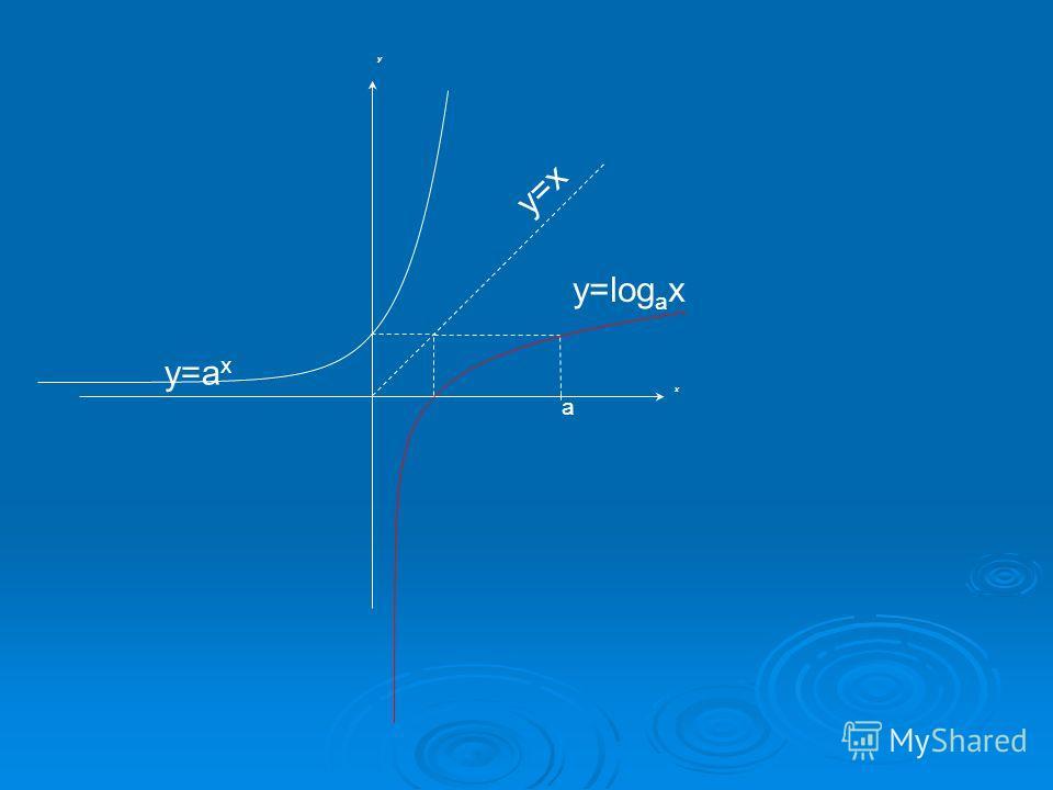 x y a y=log a x y=a x y=x