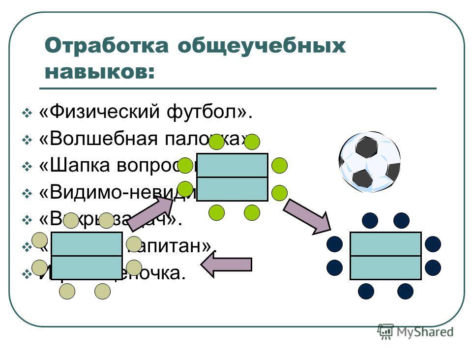 Отработка общеучебных навыков: «Физический футбол». «Волшебная палочка». «Шапка вопросов». «Видимо-невидимо». «Вихрь задач». «Слепой капитан». Игра – цепочка.
