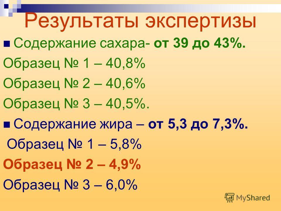 Результаты экспертизы Содержание сахара- от 39 до 43%. Образец 1 – 40,8% Образец 2 – 40,6% Образец 3 – 40,5%. Содержание жира – от 5,3 до 7,3%. Образец 1 – 5,8% Образец 2 – 4,9% Образец 3 – 6,0%
