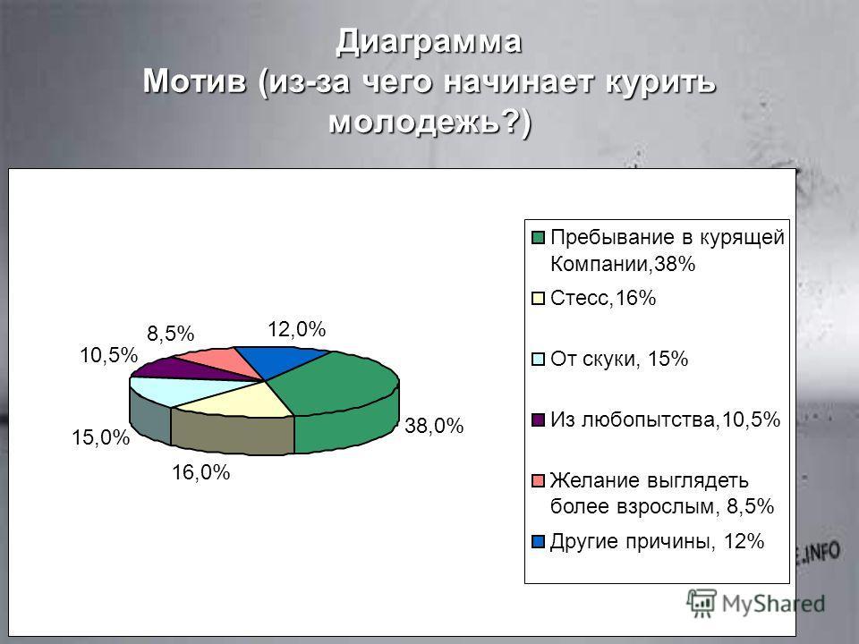 Диаграмма Мотив (из-за чего начинает курить молодежь?) 38,0% 16,0% 15,0% 10,5% 8,5% 12,0% Пребывание в курящей Компании,38% Стесс,16% От скуки, 15% Из любопытства,10,5% Желание выглядеть более взрослым, 8,5% Другие причины, 12%