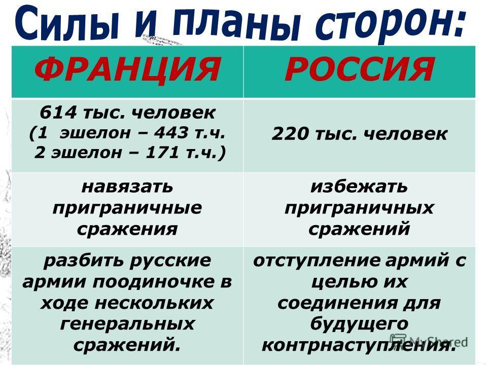 ФРАНЦИЯРОССИЯ 614 тыс. человек (1 эшелон – 443 т.ч. 2 эшелон – 171 т.ч.) 220 тыс. человек навязать приграничные сражения избежать приграничных сражений разбить русские армии поодиночке в ходе нескольких генеральных сражений. отступление армий с целью