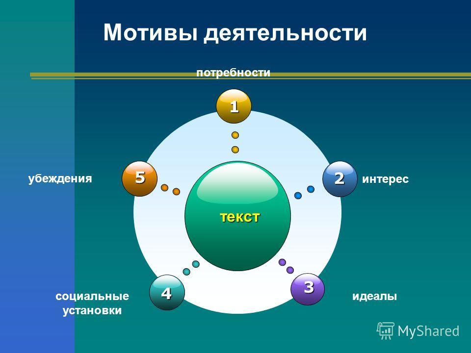 Мотивы деятельности текст 1 4 2 3 5 убеждения потребности интерес социальные установки идеалы