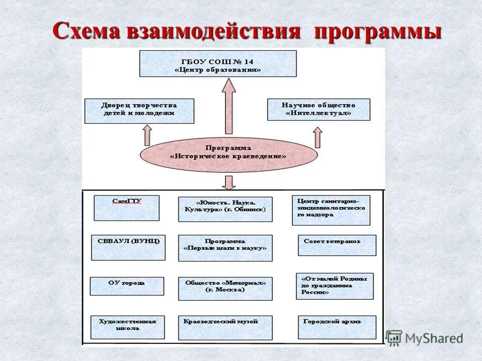 Схема взаимодействия программы