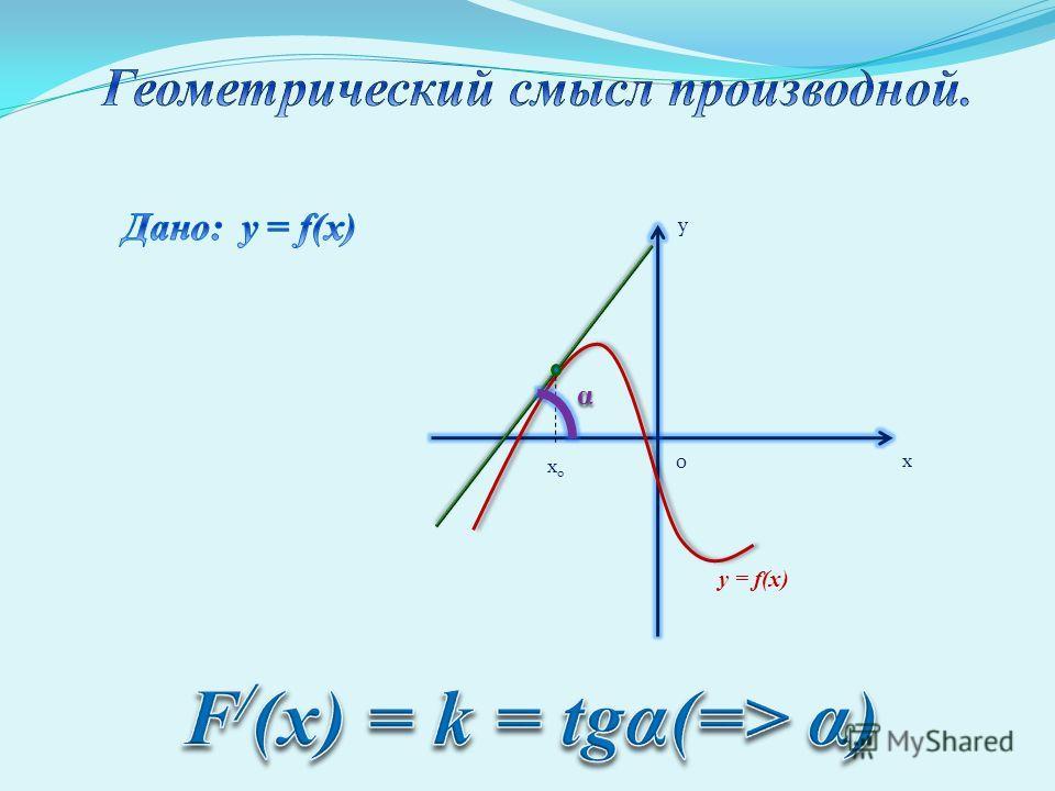 y x 0 x0x0 y = f(x) α