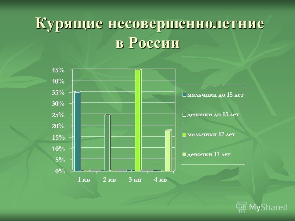 Курящие несовершеннолетние в России Курящие несовершеннолетние в России