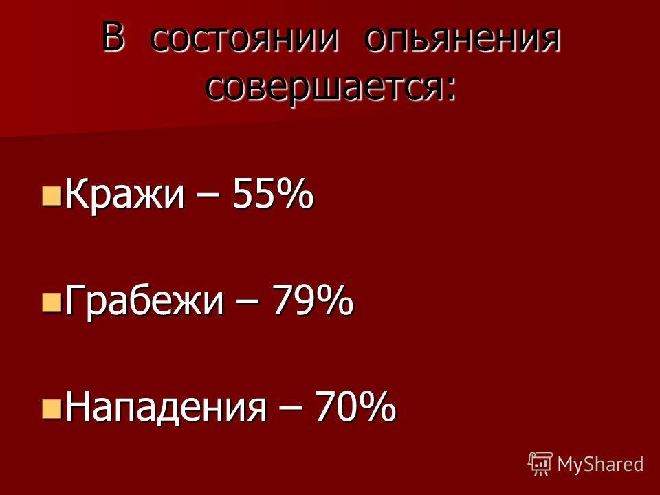 В состоянии опьянения совершается: Кражи – 55% Кражи – 55% Грабежи – 79% Грабежи – 79% Нападения – 70% Нападения – 70%