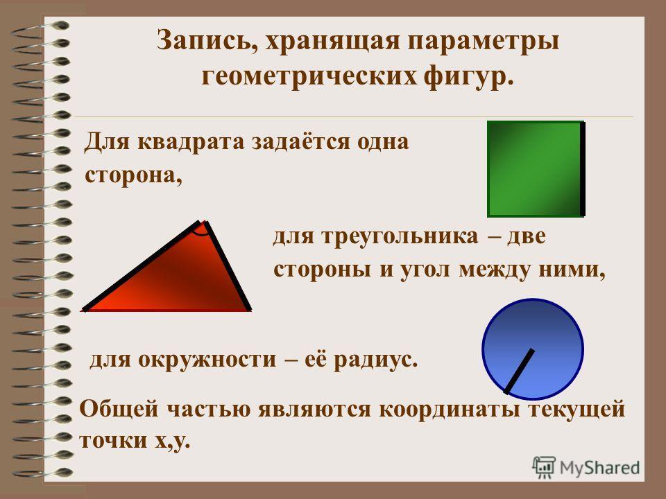 Запись, хранящая параметры геометрических фигур. Для квадрата задаётся одна сторона, для треугольника – две стороны и угол между ними, для окружности – её радиус. Общей частью являются координаты текущей точки x,y.