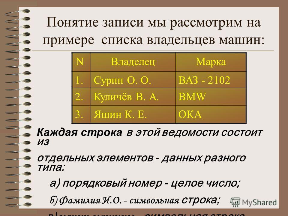 Понятие записи мы рассмотрим на примере списка владельцев машин: N ВладелецМарка 1.Сурин О. О.ВАЗ - 2102 2.Куличёв В. А.BMW 3.Яшин К. Е.ОКА Каждая строка в этой ведомости состоит из отдельных элементов - данных разного типа: а) порядковый номер - цел