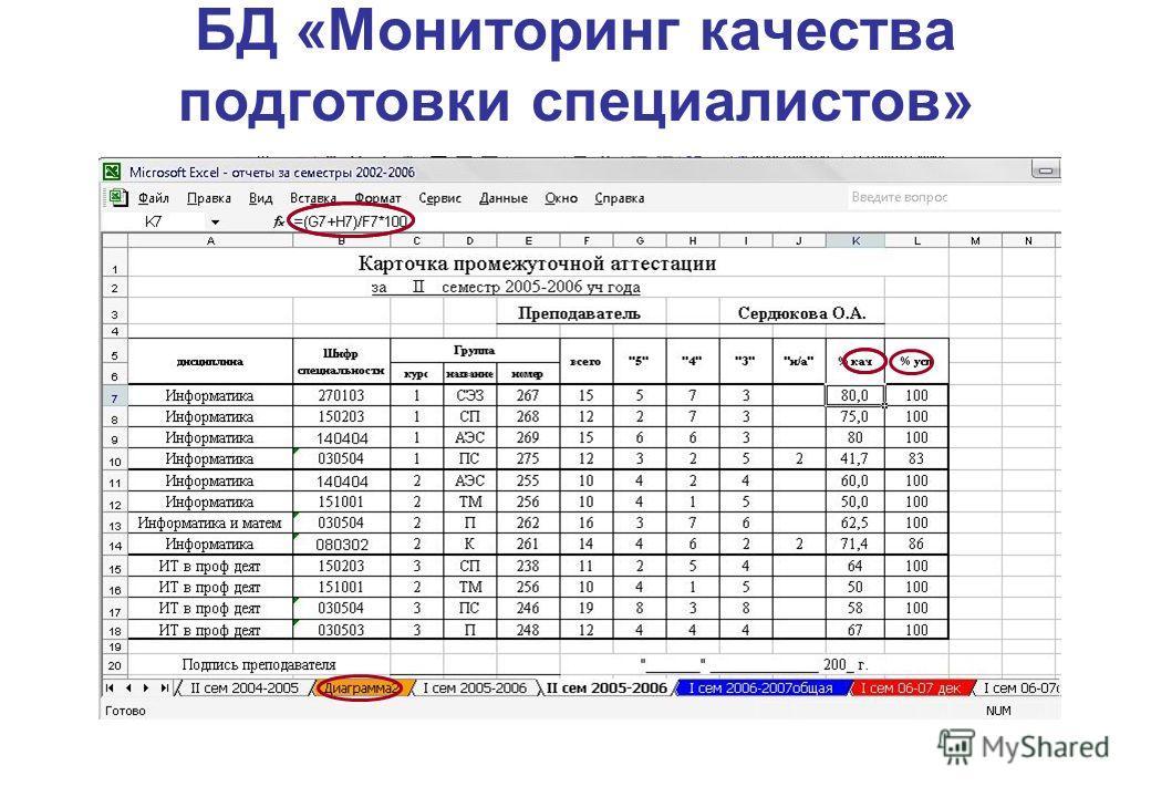 БД «Мониторинг качества подготовки специалистов»