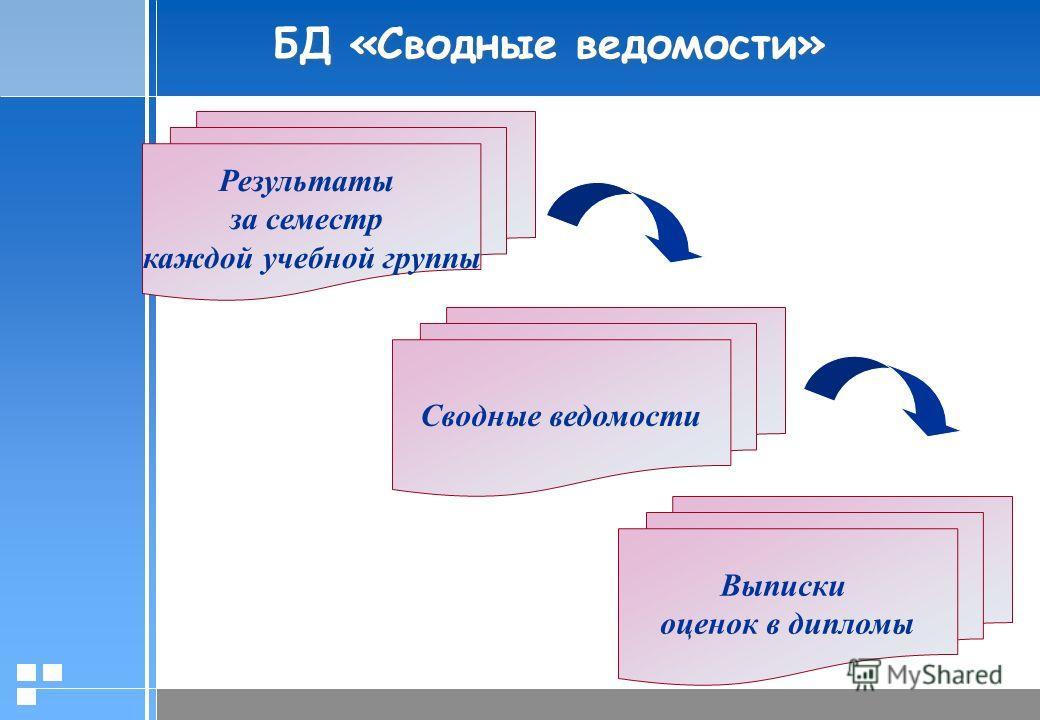 БД «Сводные ведомости» Результаты за семестр каждой учебной группы Сводные ведомости Выписки оценок в дипломы