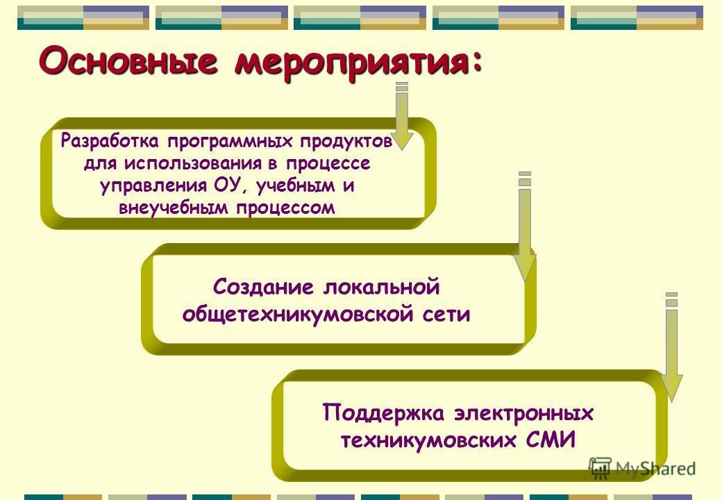 Основные мероприятия: Разработка программных продуктов для использования в процессе управления ОУ, учебным и внеучебным процессом Создание локальной общетехникумовской сети Поддержка электронных техникумовских СМИ
