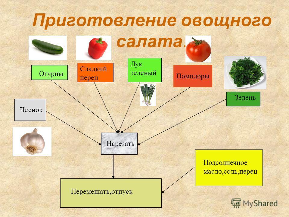 Оформление салата Уложить в салатник, украсить зеленью или продуктами, входящими в состав салата. Края салатника должны быть чистыми.