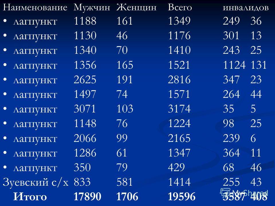 35 НаименованиеМужчинЖенщинВсегоинвалидов лагпункт1188161134924936 лагпункт113046117630113 лагпункт134070141024325 лагпункт135616515211124131 лагпункт2625191281634723 лагпункт149774157126444 лагпункт30711033174355 лагпункт11487612249825 лагпункт20669