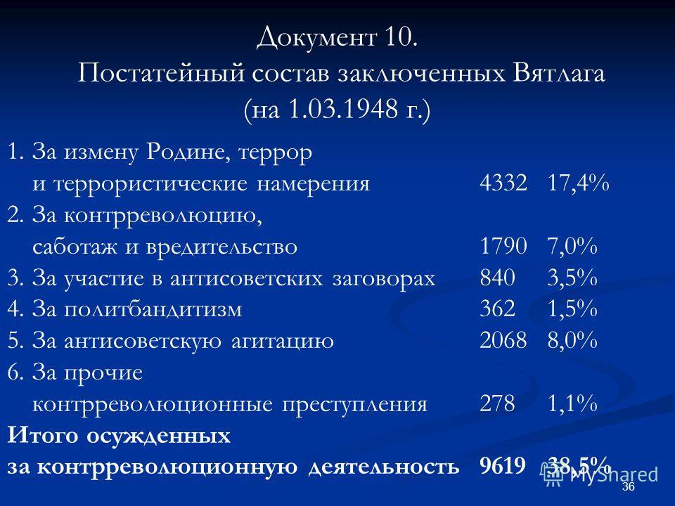 36 Документ 10. Постатейный состав заключенных Вятлага (на 1.03.1948 г.) 1.За измену Родине, террор и террористические намерения433217,4% 2.За контрреволюцию, саботаж и вредительство17907,0% 3.За участие в антисоветских заговорах8403,5% 4.За политбан