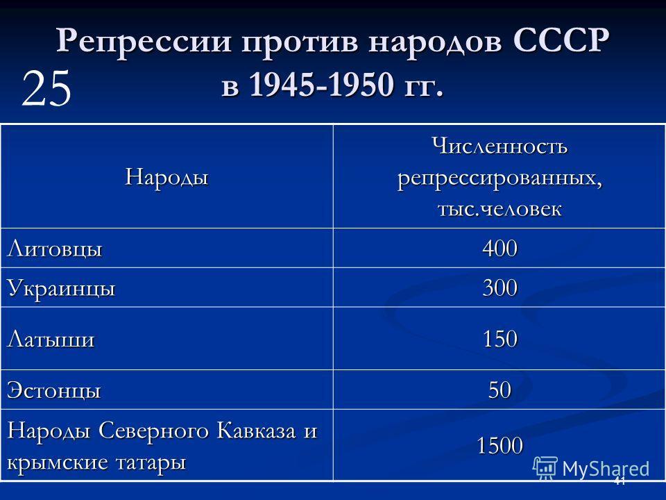 41 Репрессии против народов СССР в 1945-1950 гг. Народы Численность репрессированных, тыс.человек Литовцы400 Украинцы300 Латыши150 Эстонцы50 Народы Северного Кавказа и крымские татары 1500 25