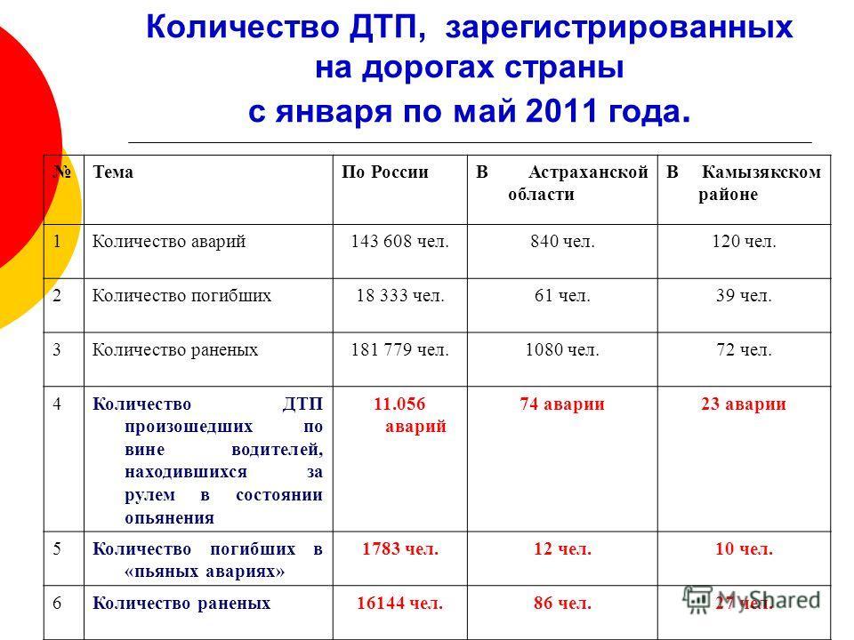 Количество ДТП, зарегистрированных на дорогах страны с января по май 2011 года. ТемаПо РоссииВ Астраханской области В Камызякском районе 1Количество аварий143 608 чел.840 чел.120 чел. 2Количество погибших18 333 чел.61 чел.39 чел. 3Количество раненых1