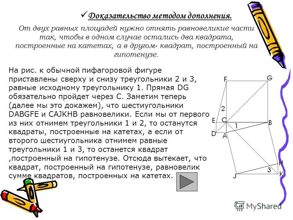 Доказательство методом дополнения. От двух равных площадей нужно отнять равновеликие части так, чтобы в одном случае остались два квадрата, построенные на катетах, а в другом- квадрат, построенный на гипотенузе. На рис. к обычной пифагоровой фигуре п