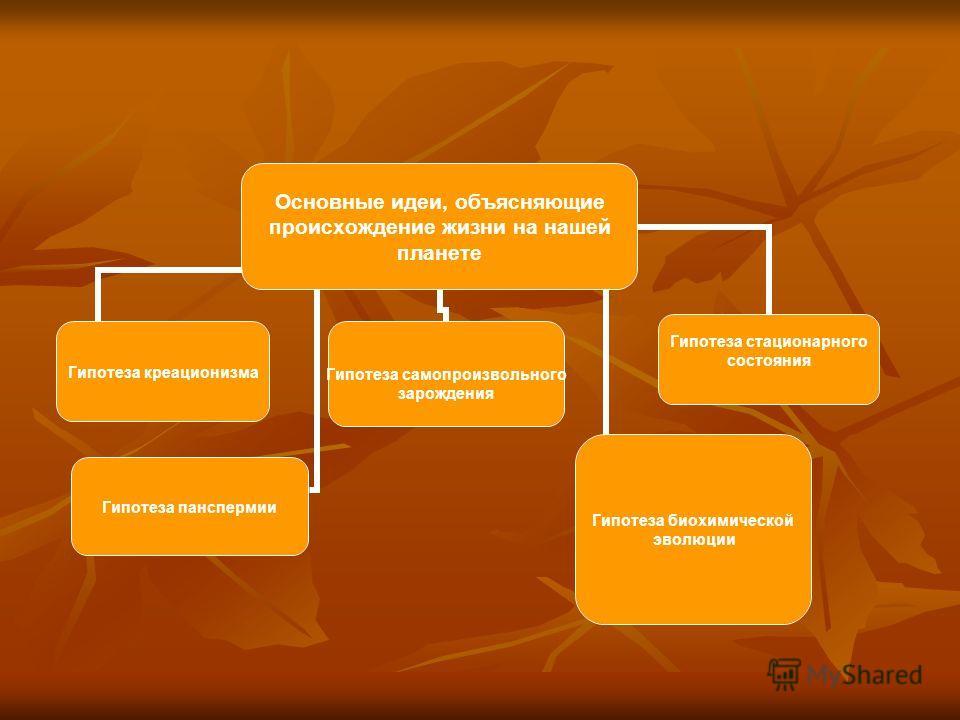 Основные идеи, объясняющие происхождение жизни на нашей планете Гипотеза креационизмаГипотеза панспермии Гипотеза самопроизвольного зарождения Гипотеза стационарного состояния Гипотеза биохимической эволюции