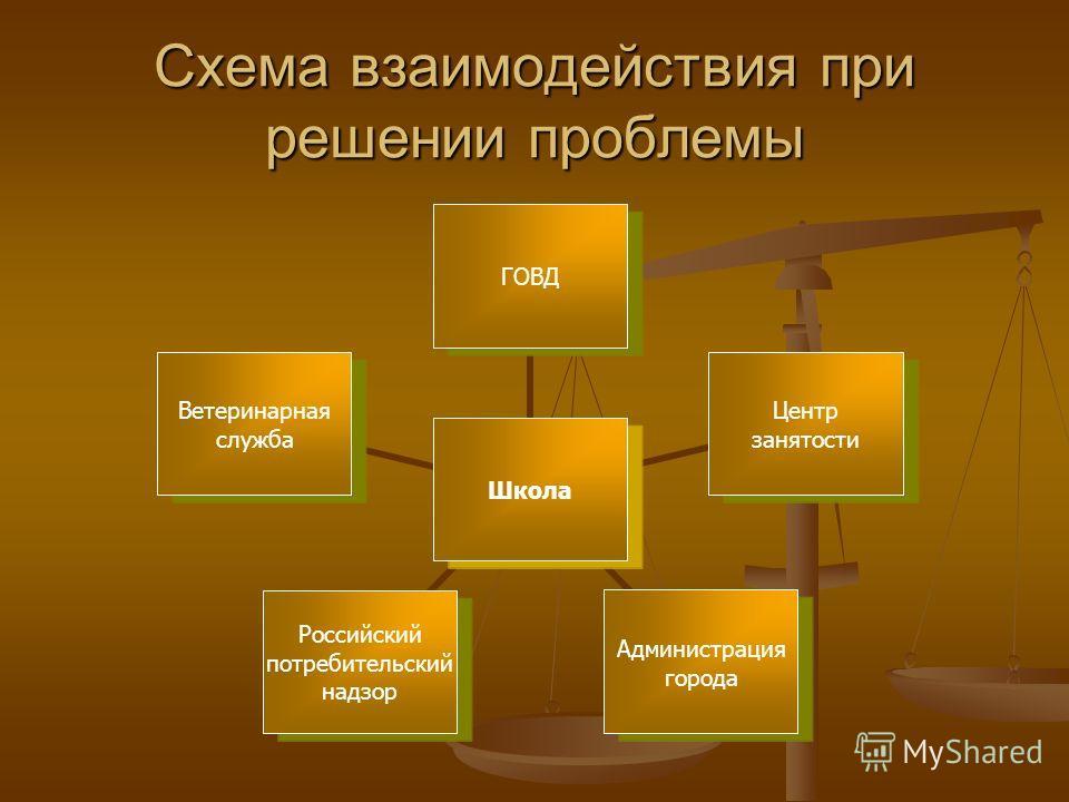 Схема взаимодействия при решении проблемы