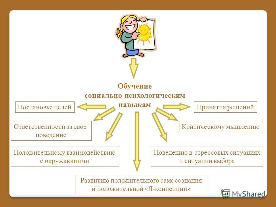 Обучение социально-психологическим навыкам Ответственности за свое поведение Постановке целей Критическому мышлению Положительному взаимодействию с окружающими Поведению в стрессовых ситуациях и ситуации выбора Принятия решений Развитию положительног