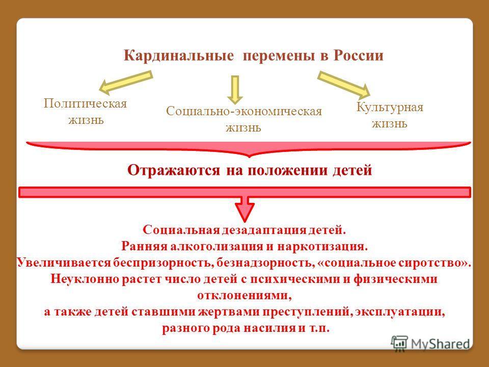 Кардинальные перемены в России Политическая жизнь Социально-экономическая жизнь Культурная жизнь Отражаются на положении детей Социальная дезадаптация детей. Ранняя алкоголизация и наркотизация. Увеличивается беспризорность, безнадзорность, «социальн