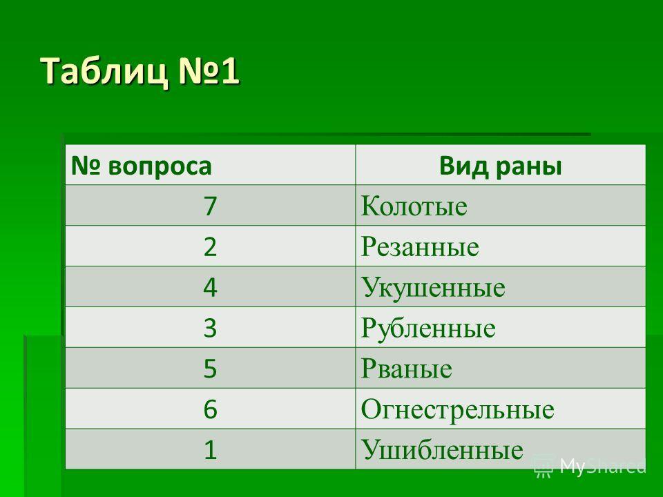 Таблиц 1 вопросаВид раны 7 Колотые 2 Резанные 4 Укушенные 3 Рубленные 5 Рваные 6 Огнестрельные 1 Ушибленные