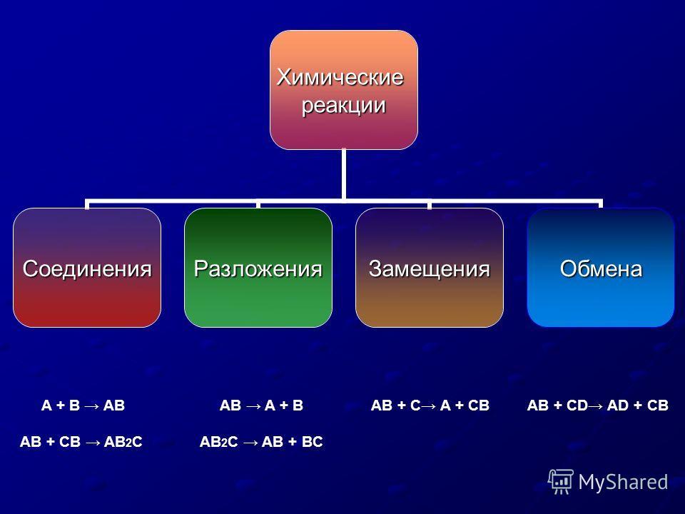 Химическиереакции СоединенияРазложенияЗамещенияОбмена A + B AB AB + CB AB 2 C AB A + B AB 2 C AB + BC AB + C A + CBAB + CD AD + CB