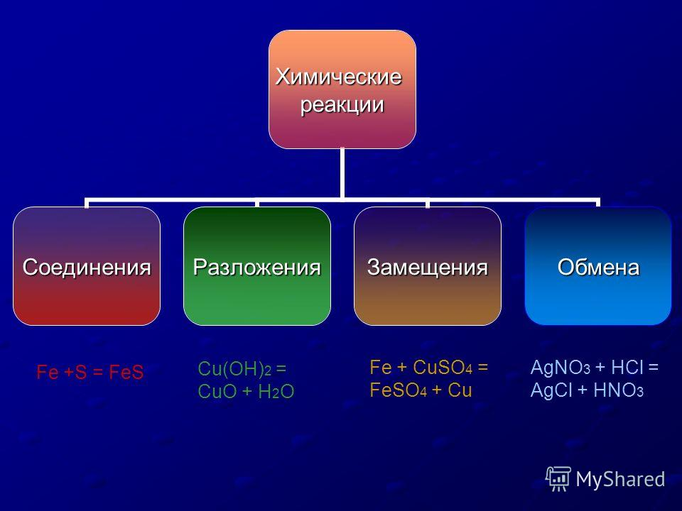 Химическиереакции СоединенияРазложенияЗамещенияОбмена AgNO 3 + HCl = AgCl + HNO 3 Fe + CuSO 4 = FeSO 4 + Cu Cu(OH) 2 = CuO + H 2 O Fe +S = FeS