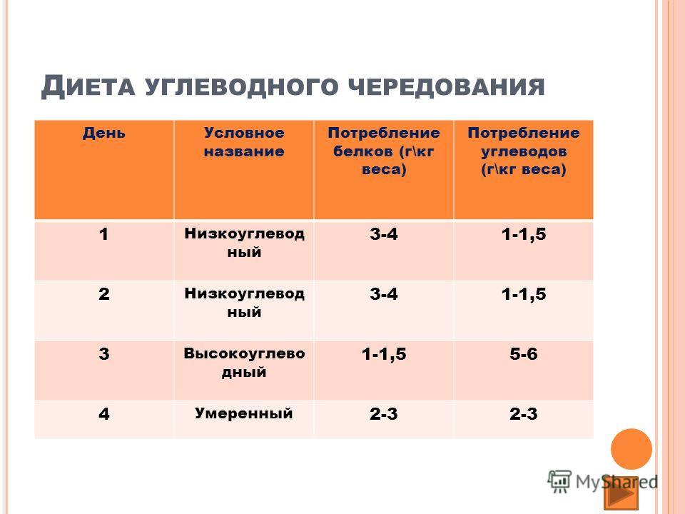 Д ИЕТА УГЛЕВОДНОГО ЧЕРЕДОВАНИЯ ДеньУсловное название Потребление белков (г\кг веса) Потребление углеводов (г\кг веса) 1 Низкоуглевод ный 3-41-1,5 2 Низкоуглевод ный 3-41-1,5 3 Высокоуглево дный 1-1,55-6 4 Умеренный 2-3