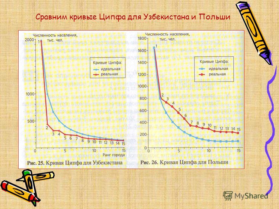 Сравним кривые Ципфа для Узбекистана и Польши