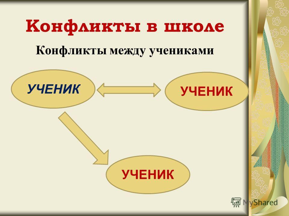 Конфликты в школе Конфликты между учениками УЧЕНИК