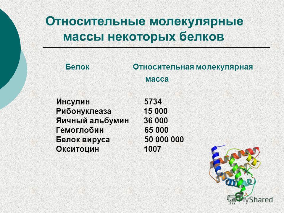 Относительные молекулярные массы некоторых белков Белок Относительная молекулярная масса Инсулин 5734 Рибонуклеаза 15 000 Яичный альбумин 36 000 Гемоглобин 65 000 Белок вируса 50 000 000 Окситоцин 1007