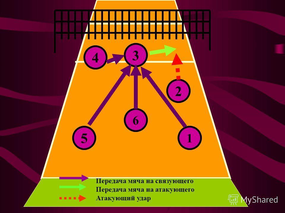 3 4 5 6 2 1 Передача мяча на связующего Передача мяча на атакующего Атакующий удар