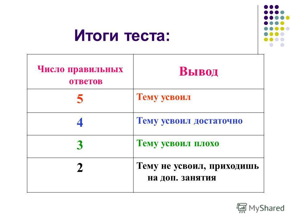 Итоги теста: Число правильных ответов Вывод 5 Тему усвоил 4 Тему усвоил достаточно 3 Тему усвоил плохо 2 Тему не усвоил, приходишь на доп. занятия